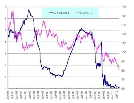ドル円と金利差_20101030