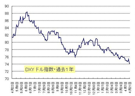 DXY_20110423