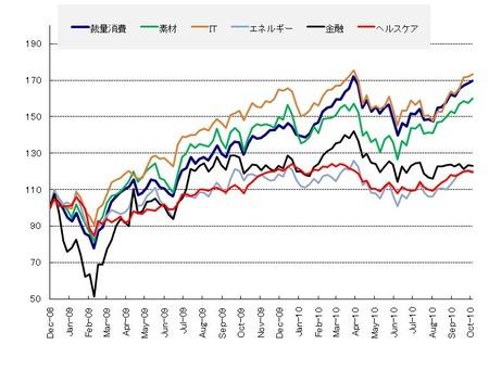 セクター_US株_20101030