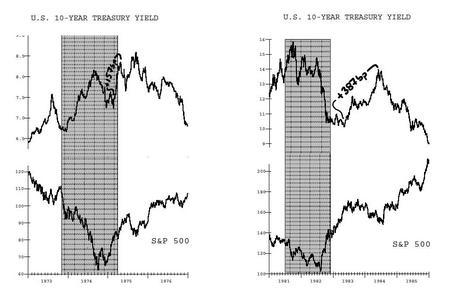 金利と米国株 _20090612