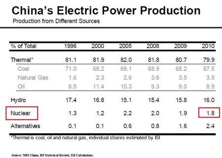 中国の発電_20110322