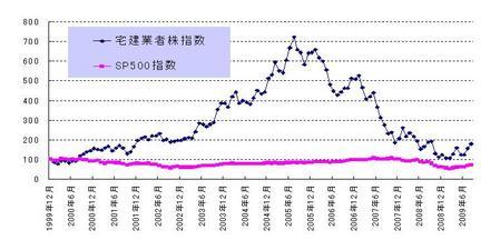 月次_宅建業者指数_20090926
