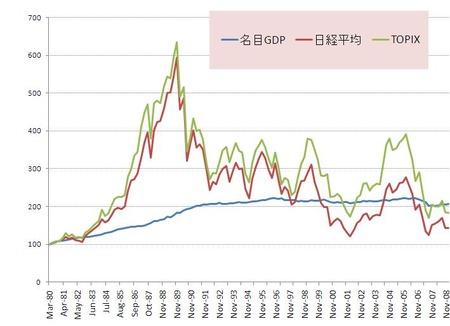 Japan名目GDP_株価_指数化_20101215