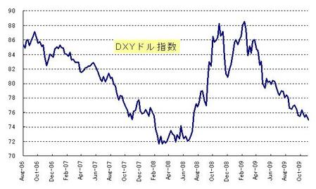DXY_20091128