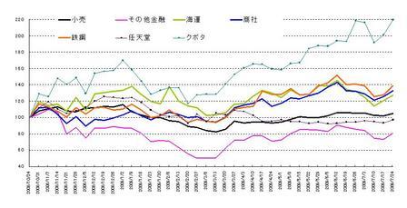 日本株セクター_20090725