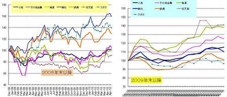 日本株_セクター_20100424