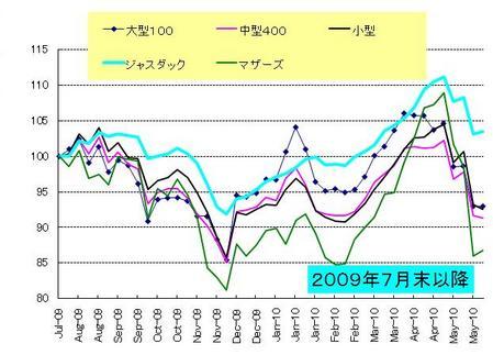 日本株_20100529