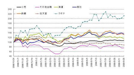 日本株セクター_20090926