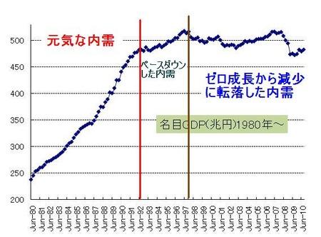 日本名目GDP_20101124