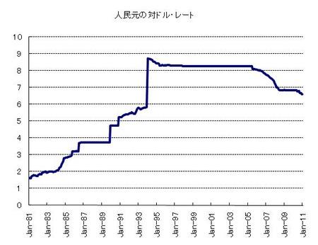 人民元対ドル_20110201