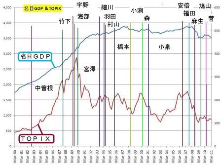 GDP_政治