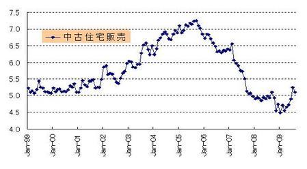 8月中古住宅販売_20090924