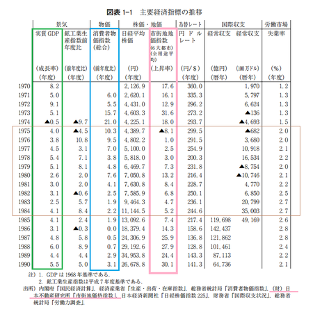 経済指標1970-1990