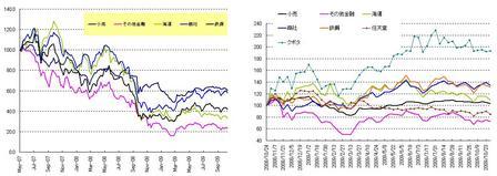 日本株セクター_20091031