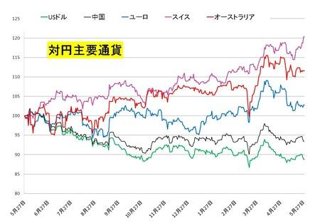 対円主要通貨_20110528