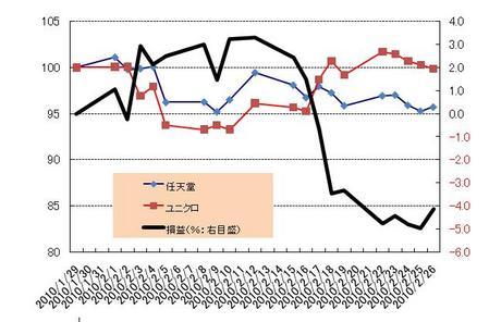 日本株_L&S_20100226