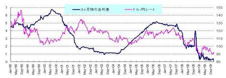 金利差とドル円_20091031