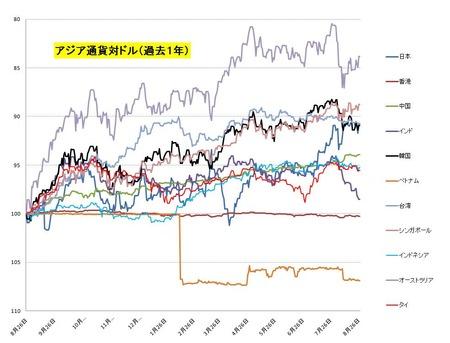 対ドル・アジア通貨_20110827