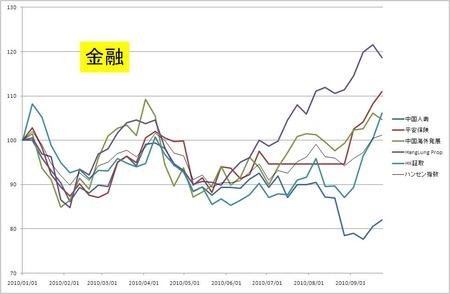 中国内需_金融_20100924