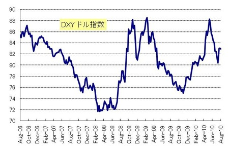 DXY_20100828