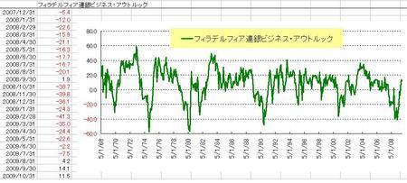 F連銀指数_20091031
