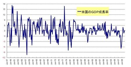 GDP_US_20110129