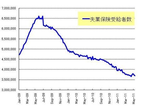 長期失業者_20110528