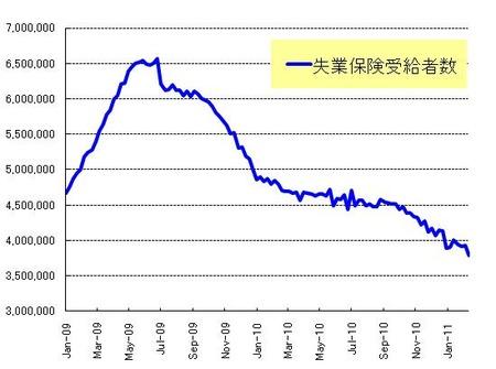 長期失業者_20110226