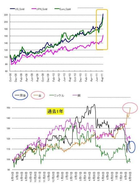 通貨別ゴールド&資源エネルギー_20110820