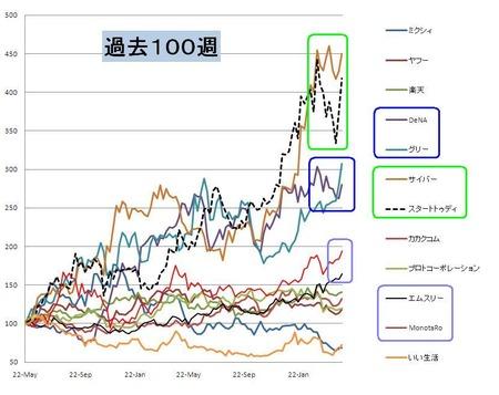 weeklyネット株_日本株_20110429