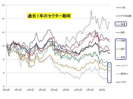 セクター_日本株_20110528