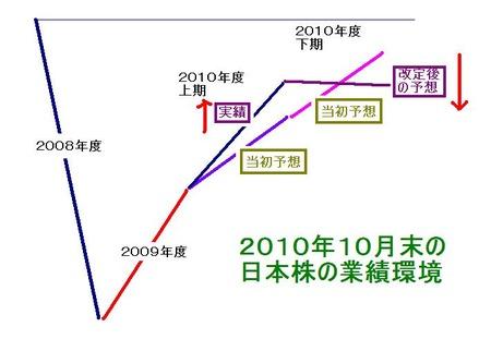 日本株予想業績変化_20101030