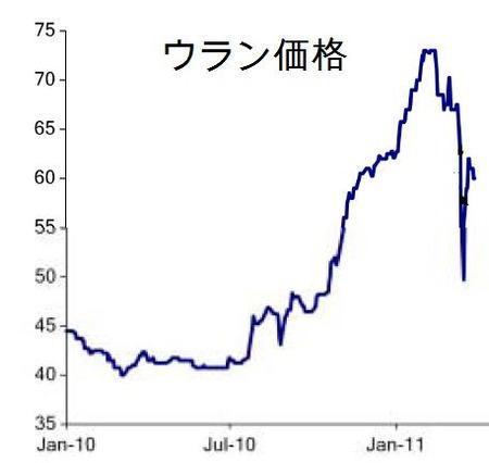 ウラン価格推移_20110331