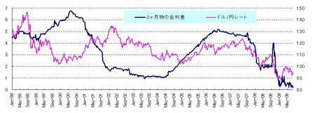 金利差とドル円_20090725