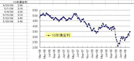 US10年債券_weekly_20090530