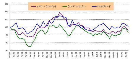 日本株(カード)_20100131