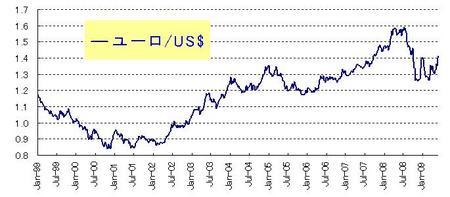 ユーロ・ドル_20090530