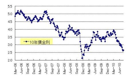 US10年債_20100828