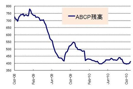ABCP_20101030