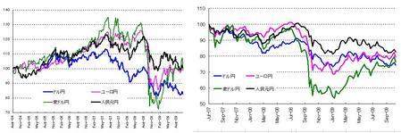 対円4通貨_20091031