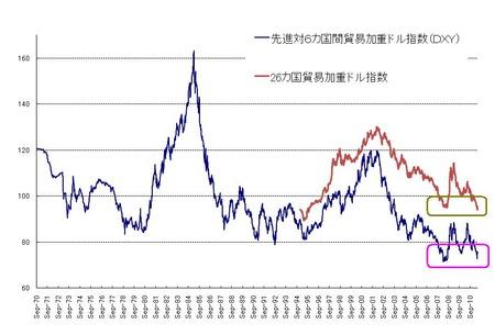 ドル指数_20110521