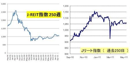 Jリート_日本株_20110528