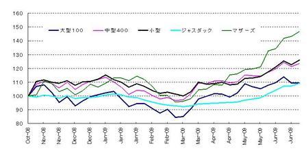 日本株_20090627