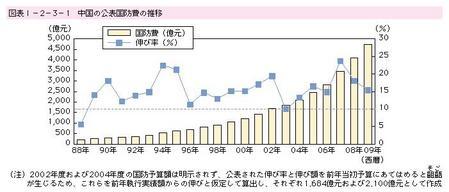 01_中国の公表国防費の推移_防衛白書