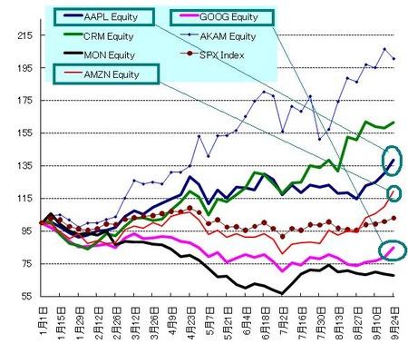 web20_US株_20100925