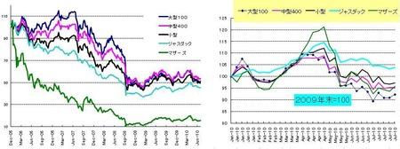 日本株_20100730