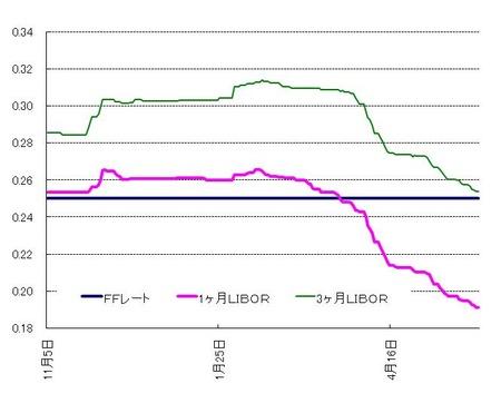 ドル LIBOR_20110528