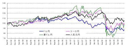 対円4通貨_20090725