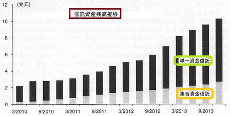 信託資産残高推移