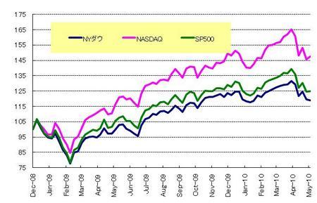 US株_20100529